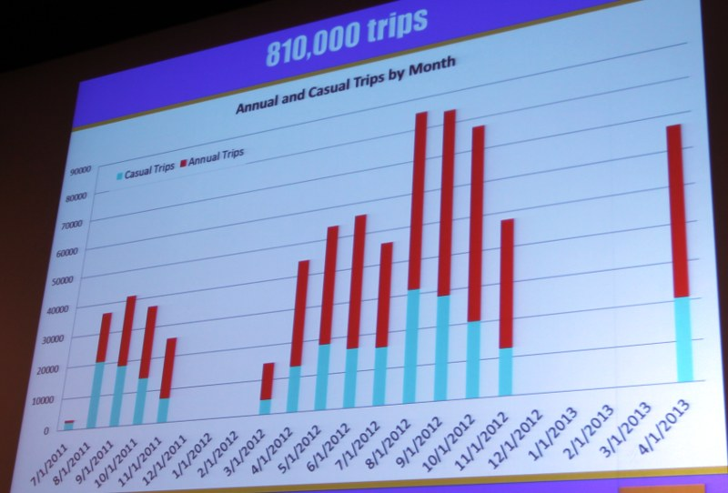 Number of Hubway trips by month by annual (blue) and casual (red) users.