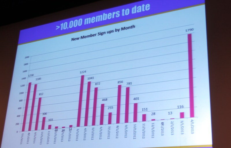 Number of new Hubway member sign-ups by month